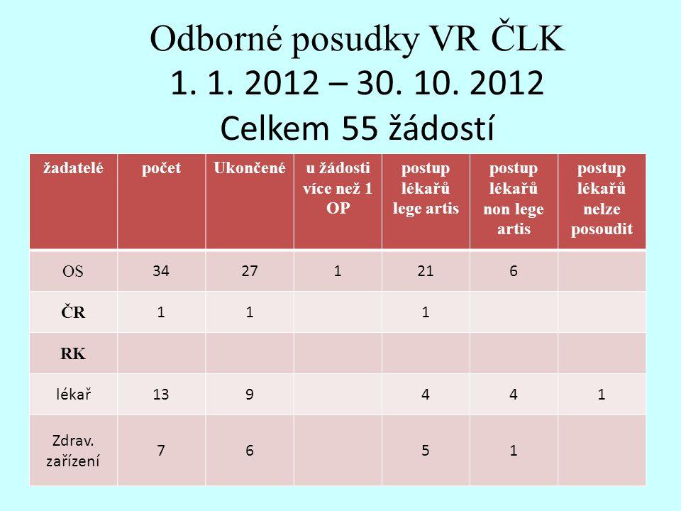 Odborné posudky VR ČLK 1. 1. 2012 – 30. 10. 2012 Celkem 55 žádostí žadatelépočetUkončenéu žádosti více než 1 OP postup lékařů lege artis postup lékařů