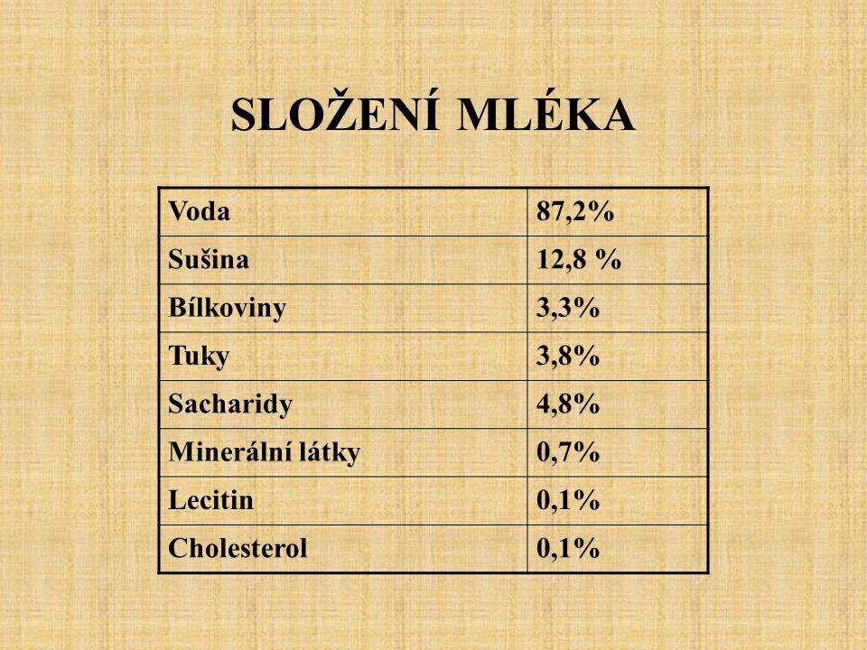 SLOŽENÍ MLÉKA Voda87,2% Sušina12,8 % Bílkoviny3,3% Tuky3,8% Sacharidy4,8% Minerální látky0,7% Lecitin0,1% Cholesterol0,1%
