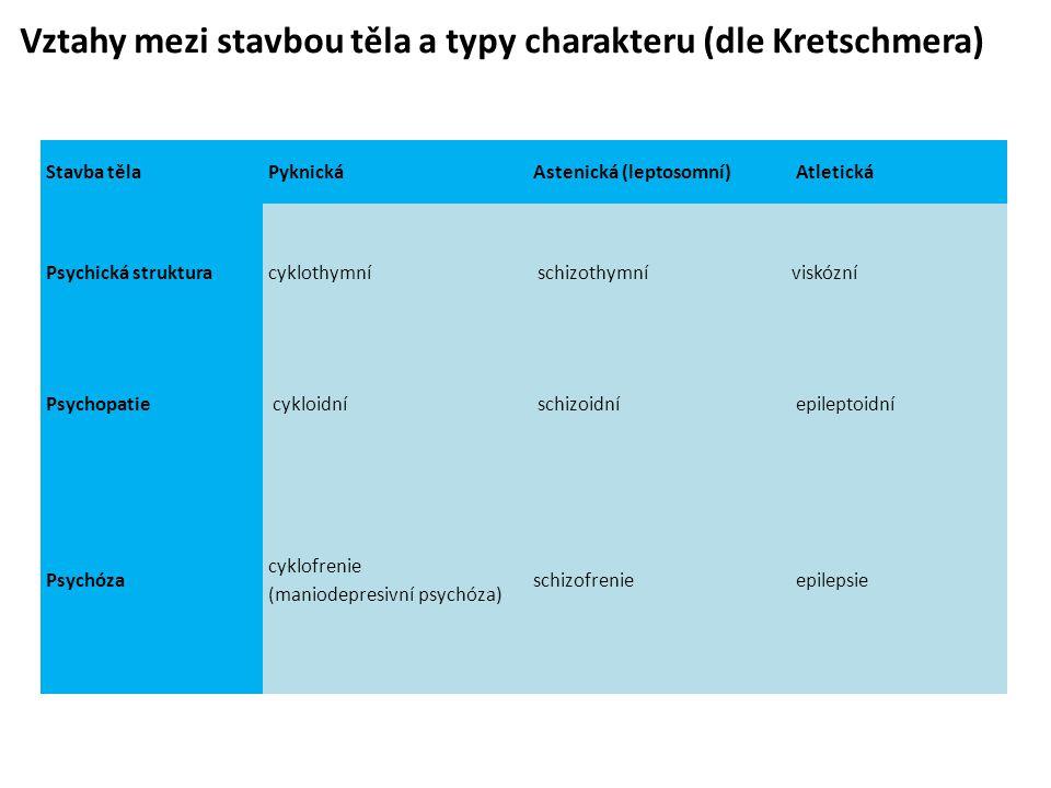 Stavba tělaPyknickáAstenická (leptosomní) Atletická Psychická strukturacyklothymní schizothymníviskózní Psychopatie cykloidní schizoidní epileptoidní