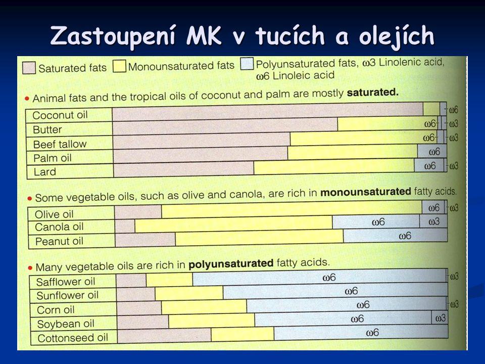 Zastoupení MK v tucích a olejích