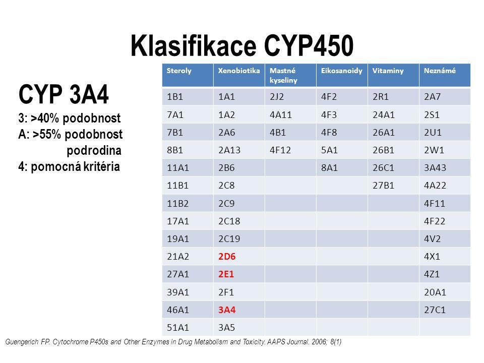 Klasifikace CYP450 SterolyXenobiotikaMastné kyseliny EikosanoidyVitaminyNeznámé 1B11A12J24F22R12A7 7A11A24A114F324A12S1 7B12A64B14F826A12U1 8B12A134F125A126B12W1 11A12B68A126C13A43 11B12C827B14A22 11B22C94F11 17A12C184F22 19A12C194V2 21A22D64X1 27A12E14Z1 39A12F120A1 46A13A427C1 51A13A5 CYP 3A4 3: >40% podobnost A: >55% podobnost podrodina 4: pomocná kritéria Guengerich FP.