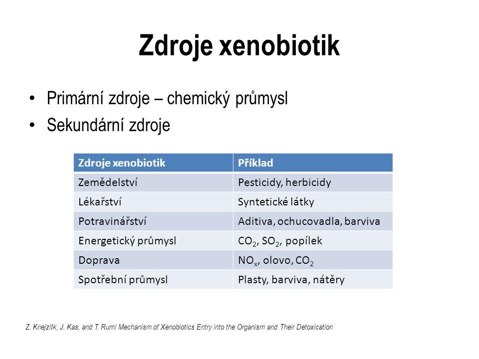 Zdroje xenobiotik Primární zdroje – chemický průmysl Sekundární zdroje Zdroje xenobiotikPříklad ZemědelstvíPesticidy, herbicidy LékařstvíSyntetické látky PotravinářstvíAditiva, ochucovadla, barviva Energetický průmyslCO 2, SO 2, popílek DopravaNO x, olovo, CO 2 Spotřební průmyslPlasty, barviva, nátěry Z.