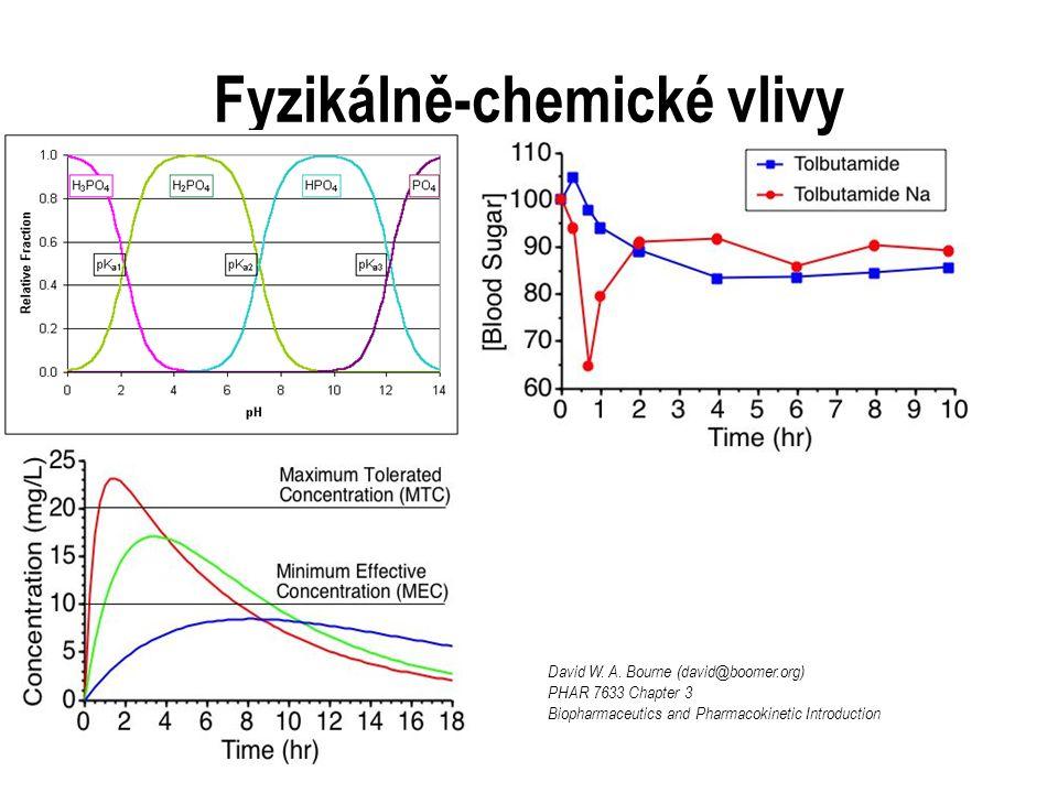 Fyzikálně-chemické vlivy David W.A.