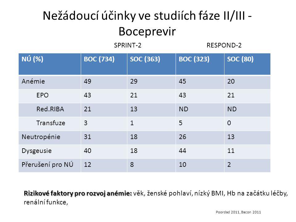 NÚ (%)BOC (734)SOC (363)BOC (323)SOC (80) Anémie49294520 EPO43214321 Red.RIBA2113ND Transfuze3150 Neutropénie31182613 Dysgeusie40184411 Přerušení pro NÚ128102 Nežádoucí účinky ve studiích fáze II/III - Boceprevir Poordad 2011, Bacon 2011 Rizikové faktory pro rozvoj anémie: Rizikové faktory pro rozvoj anémie: věk, ženské pohlaví, nízký BMI, Hb na začátku léčby, renální funkce, SPRINT-2RESPOND-2