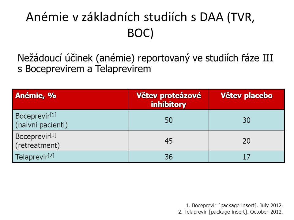 Anémie v základních studiích s DAA (TVR, BOC) Nežádoucí účinek (anémie) reportovaný ve studiích fáze III s Boceprevirem a Telaprevirem Anémie, % Větev proteázové inhibitory Větev placebo Boceprevir [1] (naivní pacienti) 5030 Boceprevir [1] (retreatment) 4520 Telaprevir [2] 3617 1.
