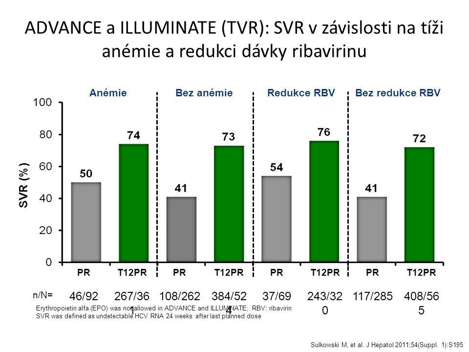 ADVANCE a ILLUMINATE (TVR): SVR v závislosti na tíži anémie a redukci dávky ribavirinu SVR (%) n/N= T12PR 267/36 1 PR 46/92 Anémie PR 108/262 T12PR 384/52 4 Bez anémie Sulkowski M, et al.