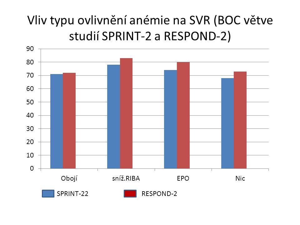 Vliv typu ovlivnění anémie na SVR (BOC větve studií SPRINT-2 a RESPOND-2) SPRINT-22RESPOND-2