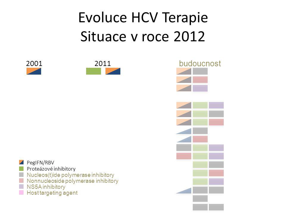 Evoluce HCV Terapie Situace v roce 2012 20012011 budoucnost PegIFN/RBV Proteázové inhibitory Nucleos(t)ide polymerase inhibitory Nonnucleoside polymerase inhibitory NS5A inhibitory Host targeting agent