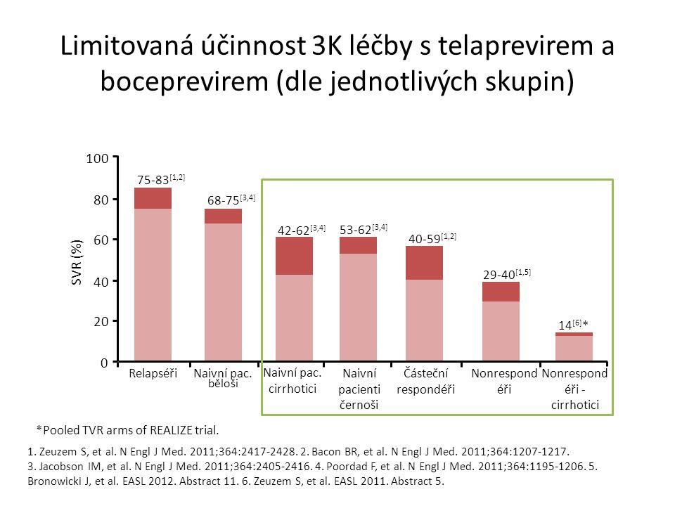 Limitovaná účinnost 3K léčby s telaprevirem a boceprevirem (dle jednotlivých skupin) 1.