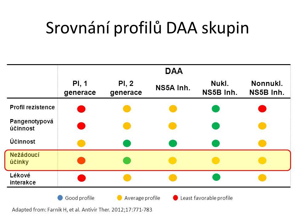 Srovnání profilů DAA skupin DAA PI, 1 generace PI, 2 generace NS5A Inh.
