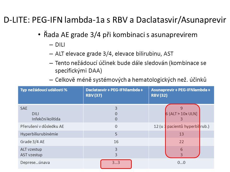 D-LITE: PEG-IFN lambda-1a s RBV a Daclatasvir/Asunaprevir Řada AE grade 3/4 při kombinaci s asunaprevirem – DILI – ALT elevace grade 3/4, elevace bilirubinu, AST – Tento nežádoucí účinek bude dále sledován (kombinace se specifickými DAA) – Celkově méně systémových a hematologických než.