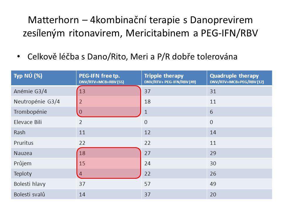 Matterhorn – 4kombinační terapie s Danoprevirem zesíleným ritonavirem, Mericitabinem a PEG-IFN/RBV Celkově léčba s Dano/Rito, Meri a P/R dobře tolerována Typ NÚ (%)PEG-IFN free tp.