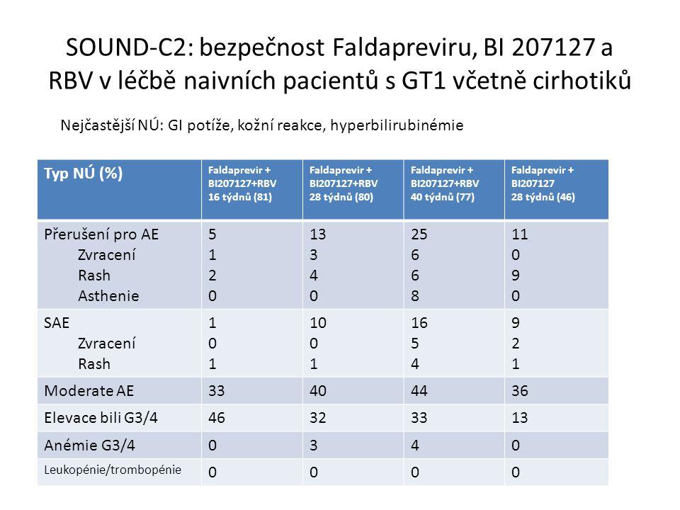 SOUND-C2: bezpečnost Faldapreviru, BI 207127 a RBV v léčbě naivních pacientů s GT1 včetně cirhotiků Nejčastější NÚ: GI potíže, kožní reakce, hyperbilirubinémie