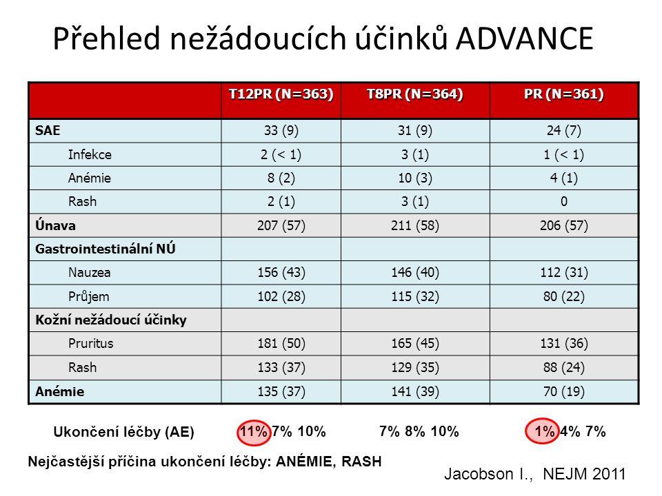 8 Přehled nežádoucích účinků ADVANCE T12PR (N=363) T8PR (N=364) PR (N=361) SAE33 (9)31 (9)24 (7) Infekce2 (< 1)3 (1)1 (< 1) Anémie8 (2)10 (3)4 (1) Rash2 (1)3 (1)0 Únava207 (57)211 (58)206 (57) Gastrointestinální NÚ Nauzea156 (43)146 (40)112 (31) Průjem102 (28)115 (32)80 (22) Kožní nežádoucí účinky Pruritus181 (50)165 (45)131 (36) Rash133 (37)129 (35)88 (24) Anémie135 (37)141 (39)70 (19) Ukončení léčby (AE) 11% 7% 10%7% 8% 10%1% 4% 7% Nejčastější příčina ukončení léčby: ANÉMIE, RASH Jacobson I., NEJM 2011