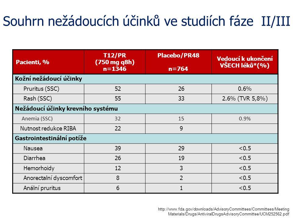 Souhrn nežádoucích účinků ve studiích fáze II/III Pacienti, % T12/PR (750 mg q8h) n=1346 Placebo/PR48 n=764 Vedoucí k ukončení VŠECH léků*(%) Kožní nežádoucí účinky Pruritus (SSC)52260.6% Rash (SSC)55332.6% (TVR 5,8%) Nežádoucí účinky krevního systému Anemia (SSC) 32150.9% Nutnost redukce RIBA229 Gastrointestinální potíže Nausea3929<0.5 Diarrhea2619<0.5 Hemorhoidy123<0.5 Anorectalní dyscomfort82<0.5 Anální pruritus61<0.5 http://www.fda.gov/downloads/AdvisoryCommittees/Committees/Meeting Materials/Drugs/AntiviralDrugsAdvisoryCommittee/UCM252562.pdf
