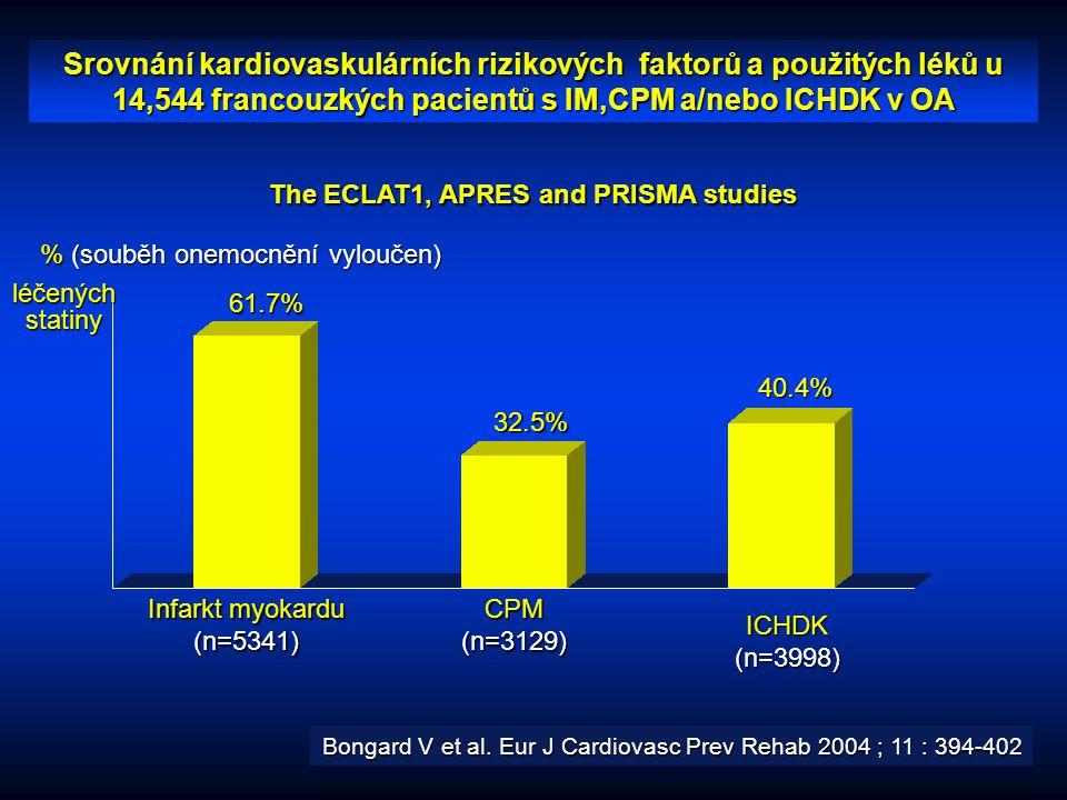 % (souběh onemocnění vyloučen) 61.7% 32.5% 40.4% Infarkt myokardu (n=5341)CPM(n=3129) Srovnání kardiovaskulárních rizikových faktorů a použitých léků