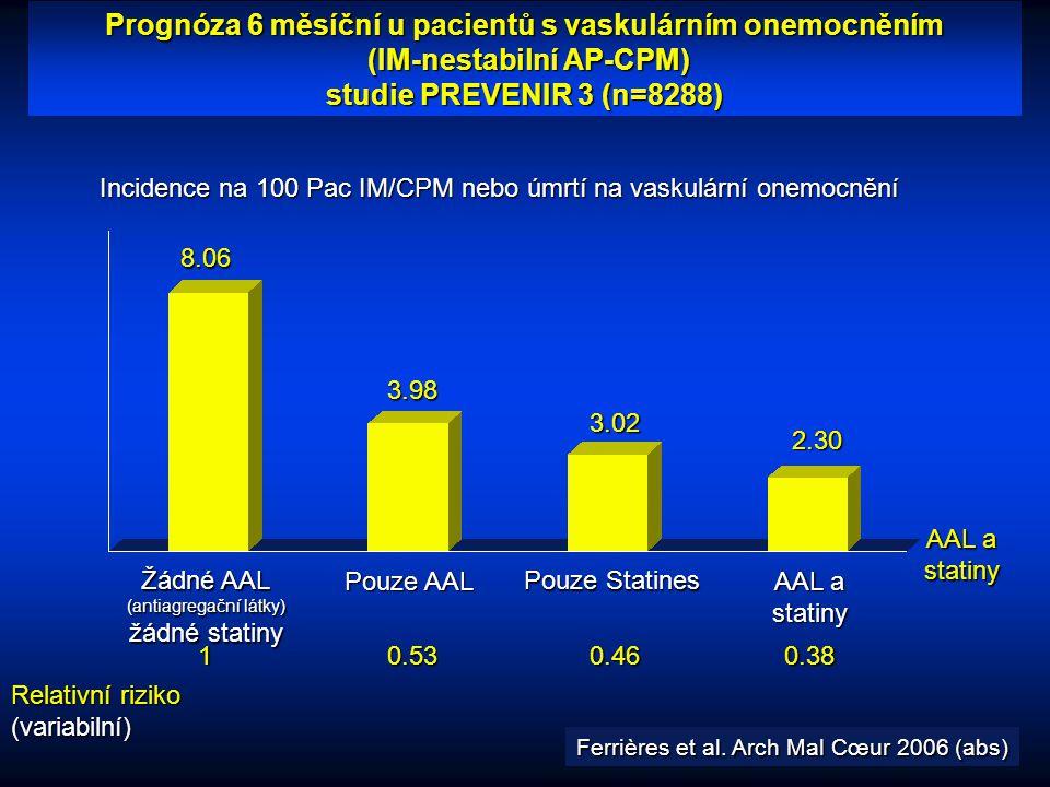 Incidence na 100 Pac IM/CPM nebo úmrtí na vaskulární onemocnění AAL a statiny 8.06 3.98 3.02 2.30 Žádné AAL (antiagregační látky) žádné statiny Pouze