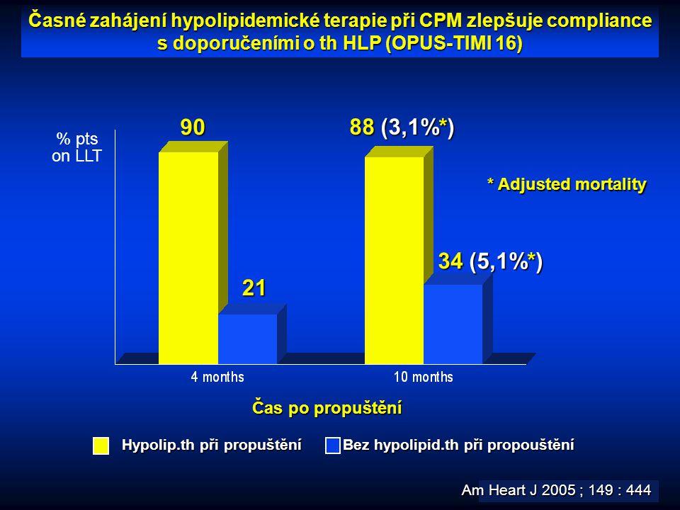 Časné zahájení hypolipidemické terapie při CPM zlepšuje compliance s doporučeními o th HLP (OPUS-TIMI 16) % pts on LLT Am Heart J 2005 ; 149 : 444 Bez