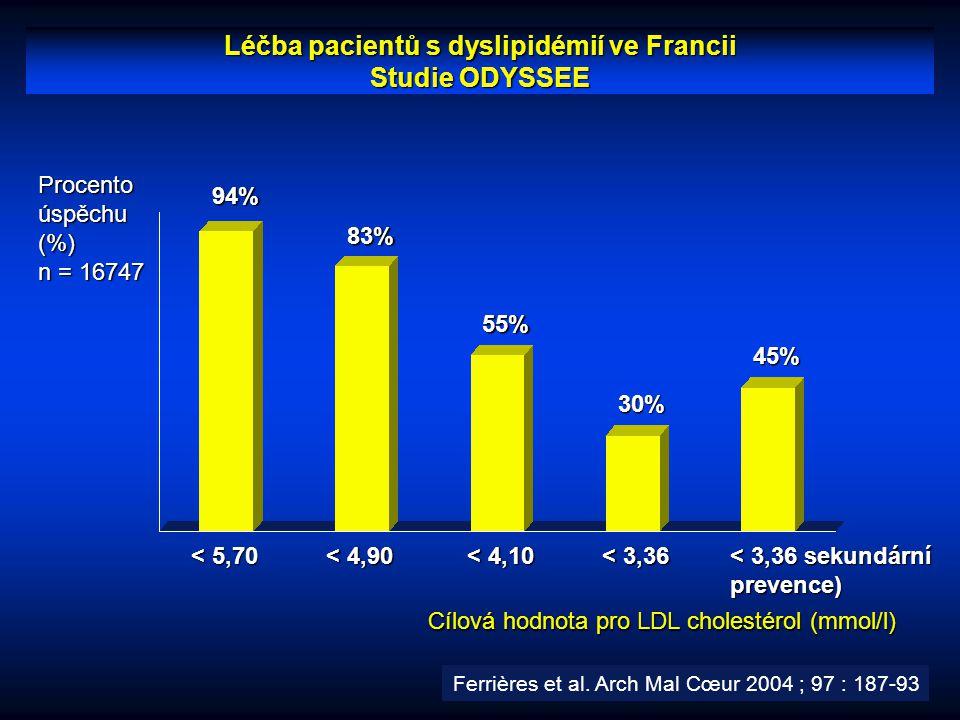 Léčba pacientů s dyslipidémií ve Francii Studie ODYSSEE < 5,70 < 4,90 Procento úspěchu (%) n = 16747 < 4,10 < 3,36 < 3,36 sekundární prevence) 94% 83%