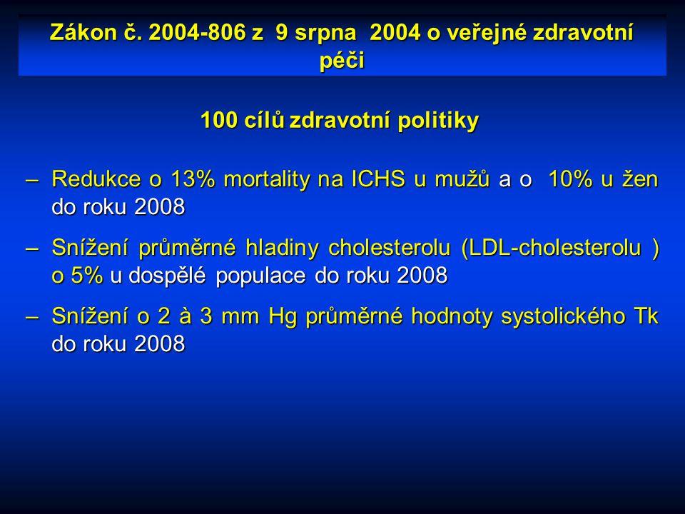 Zákon č. 2004-806 z 9 srpna 2004 o veřejné zdravotní péči –Redukce o 13% mortality na ICHS u mužů a o 10% u žen do roku 2008 –Snížení průměrné hladiny