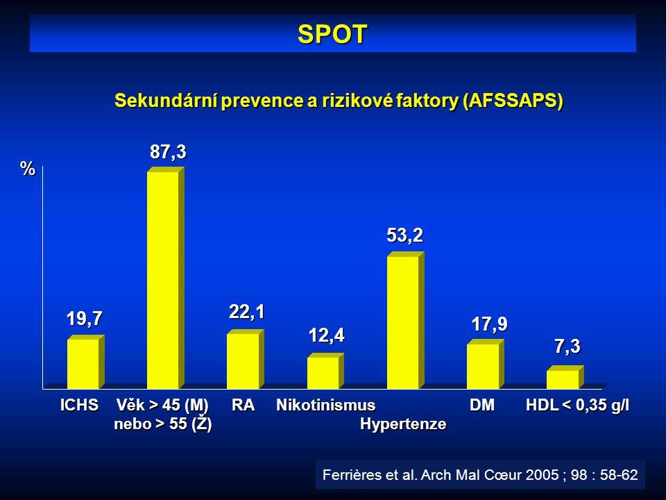 SPOT Sekundární prevence a rizikové faktory (AFSSAPS) % 19,787,312,4 17,9 7,3 Věk > 45 (M) nebo > 55 (Ž) ICHSRA HDL < 0,35 g/l NikotinismusDMHypertenz