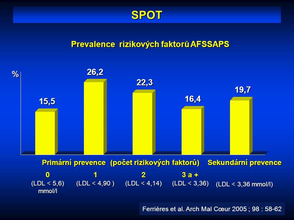 SPOT Prevalence rizikových faktorů AFSSAPS %19,7 Sekundární prevence (LDL < 3,36 mmol/l) 15,526,216,4 22,3 Primární prevence (počet rizikových faktorů
