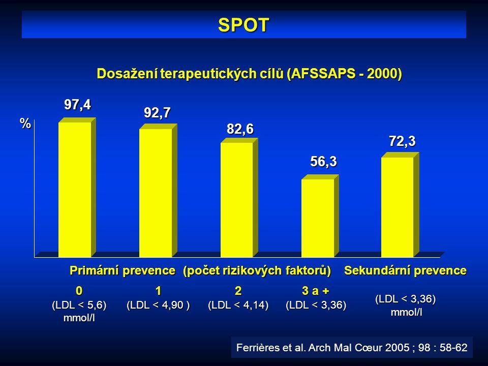 SPOT Dosažení terapeutických cílů (AFSSAPS - 2000) % 72,3 Sekundární prevence (LDL < 3,36) mmol/l mmol/l97,492,7 56,3 82,6 Primární prevence (počet ri