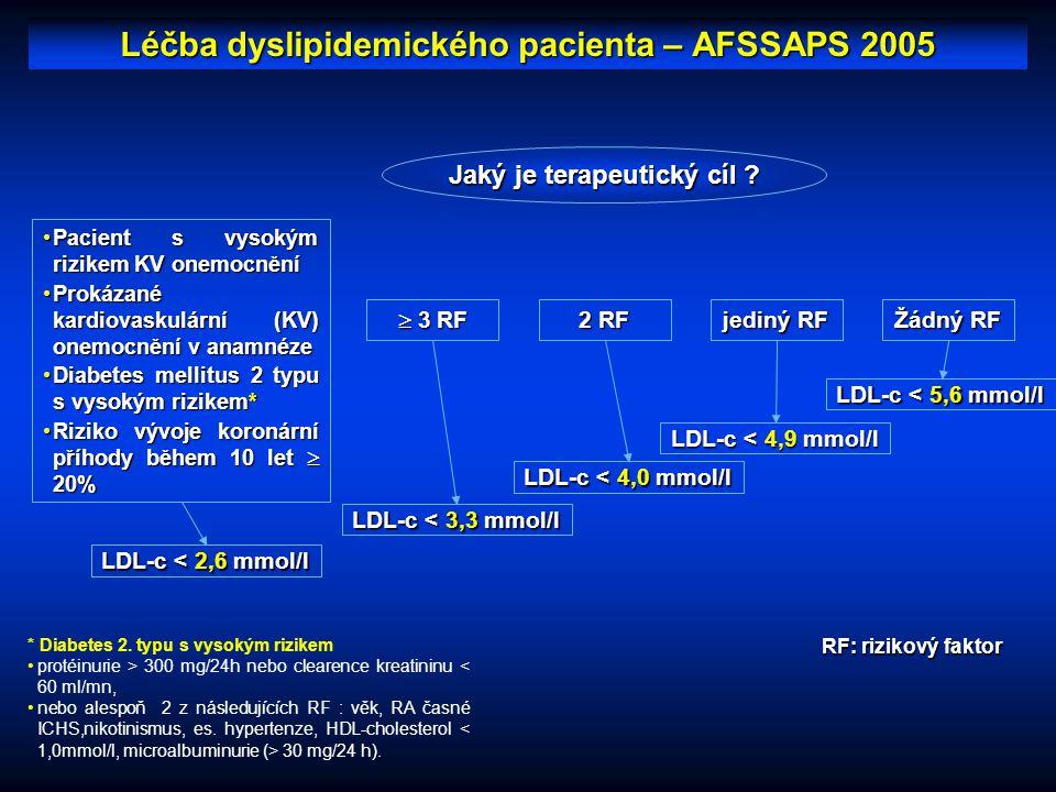 * Diabetes 2. typu s vysokým rizikem protéinurie > 300 mg/24h nebo clearence kreatininu < 60 ml/mn, nebo alespoň 2 z následujících RF : věk, RA časné