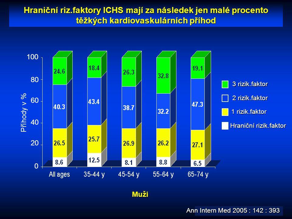 Hraniční riz.faktory ICHS mají za následek jen malé procento těžkých kardiovaskulárních příhod 0 20 40 60 80 100 Příhody v % 1 rizik.faktor Hraniční r