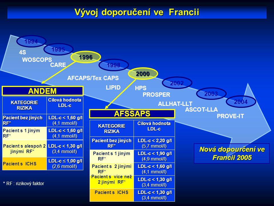 Prevalence dyslipidémií v reprezentativním vzorku francouzské populace 30% (29-32%) % 12% (11-13%) 5% (4-6%) 4% (3-5%) Hyper-cholestérolemiečistá (Chol T  6,2mmol/l a TG < 5mmol/l) Cholesterolemie se snížením HDL (Chol T < 6,2 mmol/l a TG < 5mmol/l a HDL < 1,0mmol/l (M) nebo HDL < 1,3 mmol/l (Ž)) Čistá hyper- triglycéridemie (Chol T < 6,2 mmol/l a TG  5,0mmol/l) Smíšená HLPP (Chol T  6,2 mmol/l a TG  5 mmol/l) Ferrières et al.