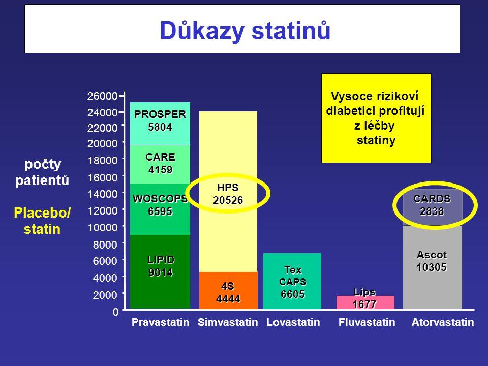 Definice renálního postižení u diabetika Proteinurie > 300 mg/24 h nebo clearance kreatininu předpokládaná dle Cockcrofta-Gaulta < 60 ml/min Vzorec Co