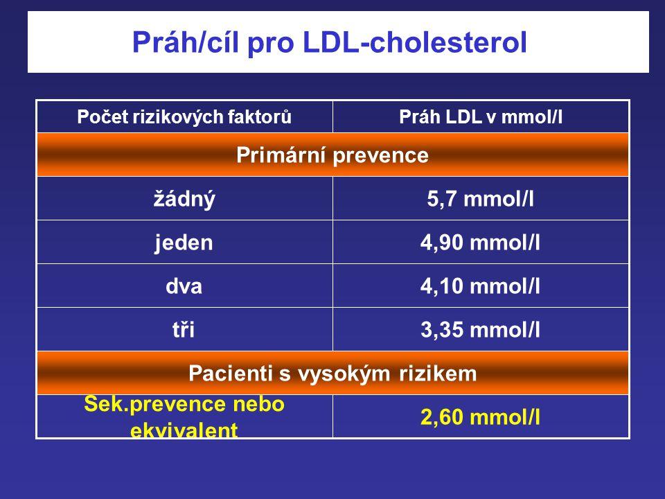 Důkazy statinů 0 2000 4000 6000 8000 10000 12000 14000 16000 18000 20000 počty patientů Placebo/ statin TexCAPS6605 22000 24000 4S4444 HPS20526 26000