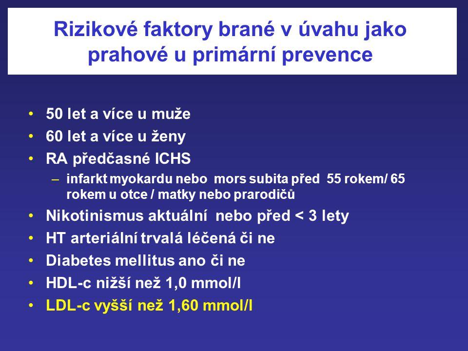 Práh/cíl pro LDL-cholesterol Pacienti s vysokým rizikem Primární prevence 2,60 mmol/l Sek.prevence nebo ekvivalent 3,35 mmol/ltři 4,10 mmol/ldva 4,90