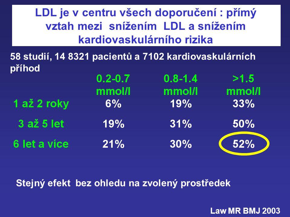 «InterHeart study» Nová epidemiologická data RF přepočtené RF určené Tabák2.2736.4% Diabetes3.0812.3% Hypertense2.4823.4% Apo B/A13.8754.1% Psychol. f