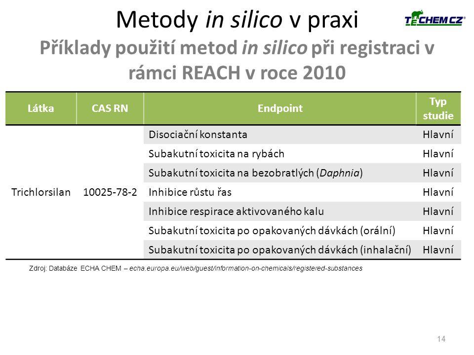 Metody in silico v praxi Příklady použití metod in silico při registraci v rámci REACH v roce 2010 14 LátkaCAS RNEndpoint Typ studie Trichlorsilan1002