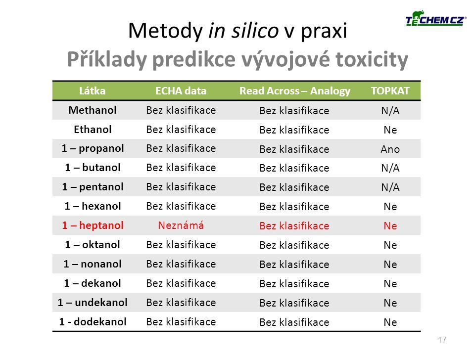 Metody in silico v praxi Příklady predikce vývojové toxicity LátkaECHA dataRead Across – AnalogyTOPKAT MethanolBez klasifikace N/A EthanolBez klasifik