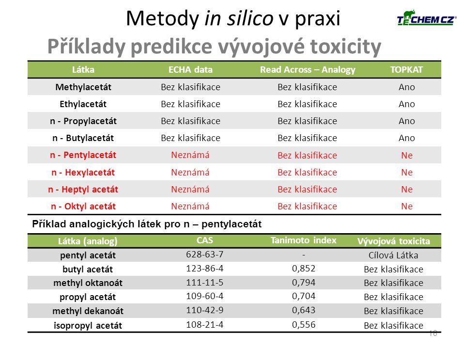 Metody in silico v praxi Příklady predikce vývojové toxicity 18 LátkaECHA dataRead Across – AnalogyTOPKAT MethylacetátBez klasifikace Ano EthylacetátB