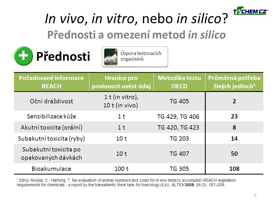 In vivo, in vitro, nebo in silico? Přednosti a omezení metod in silico 7 Přednosti Úspora testovacích organismů Požadované informace REACH Hranice pro