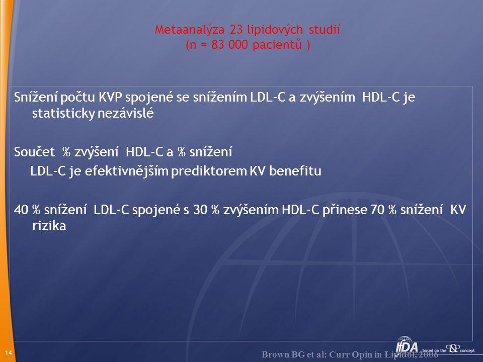 14 Metaanalýza 23 lipidových studií (n = 83 000 pacientů ) Snížení počtu KVP spojené se snížením LDL-C a zvýšením HDL-C je statisticky nezávislé Součet % zvýšení HDL-C a % snížení LDL-C je efektivnějším prediktorem KV benefitu 40 % snížení LDL-C spojené s 30 % zvýšením HDL-C přinese 70 % snížení KV rizika Brown BG et al: Curr Opin in Lipidol, 2006
