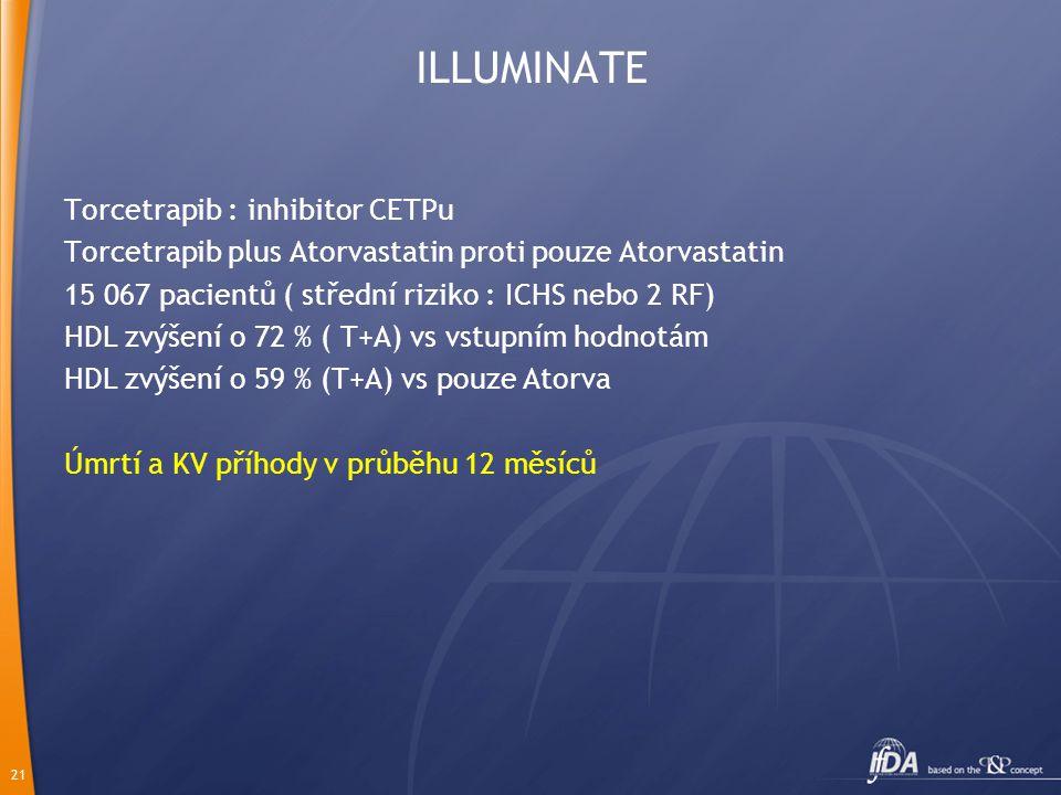 21 ILLUMINATE Torcetrapib : inhibitor CETPu Torcetrapib plus Atorvastatin proti pouze Atorvastatin 15 067 pacientů ( střední riziko : ICHS nebo 2 RF) HDL zvýšení o 72 % ( T+A) vs vstupním hodnotám HDL zvýšení o 59 % (T+A) vs pouze Atorva Úmrtí a KV příhody v průběhu 12 měsíců