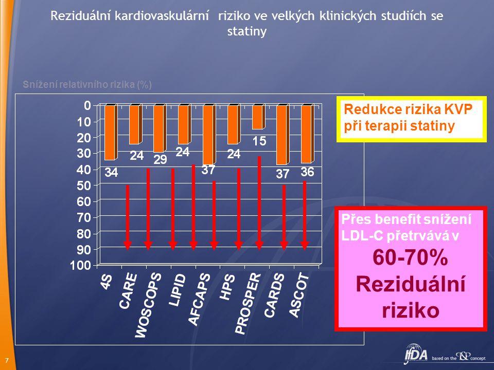 7 Reziduální kardiovaskulární riziko ve velkých klinických studiích se statiny Snížení relativního rizika (%) Redukce rizika KVP při terapii statiny Přes benefit snížení LDL-C přetrvává v 60-70% Reziduální riziko