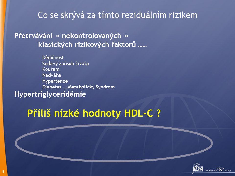 8 Co se skrývá za tímto reziduálním rizikem Přetrvávání « nekontrolovaných » klasických rizikových faktorů …… Dědičnost Sedavý způsob života Kouření Nadváha Hypertenze Diabetes ….Metabolický Syndrom Hypertriglyceridémie Příliš nízké hodnoty HDL-C