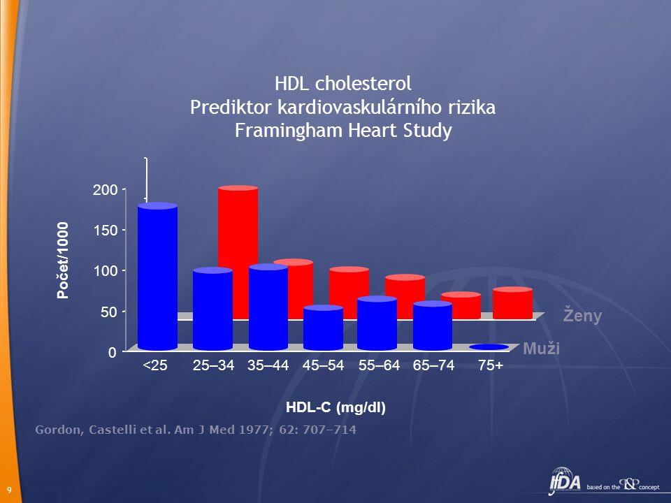 9 HDL cholesterol Prediktor kardiovaskulárního rizika Framingham Heart Study Gordon, Castelli et al. Am J Med 1977; 62: 707–714 0 50 100 150 200 Počet