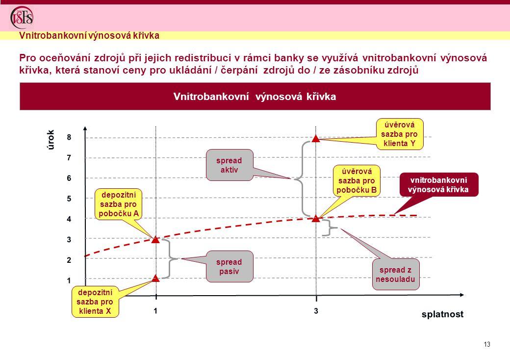 13 Pro oceňování zdrojů při jejich redistribuci v rámci banky se využívá vnitrobankovní výnosová křivka, která stanoví ceny pro ukládání / čerpání zdrojů do / ze zásobníku zdrojů Vnitrobankovní výnosová křivka I splatnost 1 úrok 3 2 5 6 7 I 1 8 3 4 depozitní sazba pro klienta X depozitní sazba pro pobočku A úvěrová sazba pro pobočku B úvěrová sazba pro klienta Y spread aktiv spread pasiv spread z nesouladu vnitrobankovní výnosová křivka