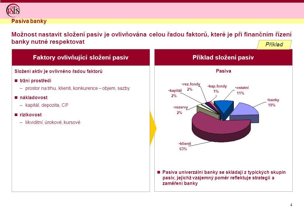 4 Faktory ovlivňující složení pasivPříklad složení pasiv Pasiva banky Pasiva univerzální banky se skládají z typických skupin pasiv, jejichž vzájemný poměr reflektuje strategii a zaměření banky Složení aktiv je ovlivněno řadou faktorů tržní prostředí –prostor na trhu, klienti, konkurence – objem, sazby nákladovost –kapitál, depozita, CP rizikovost –likviditní, úrokové, kursové Pasiva klienti 63% banky 19% ostatní 11% rezervy 2% kapitál 2% rez.fondy 2% kap.fondy 1% Příklad Možnost nastavit složení pasiv je ovlivňována celou řadou faktorů, které je při finančním řízení banky nutné respektovat