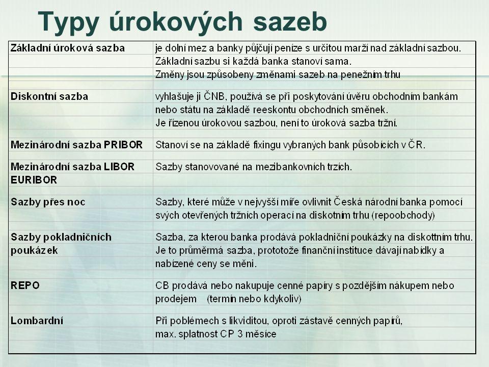 Typy úrokových sazeb