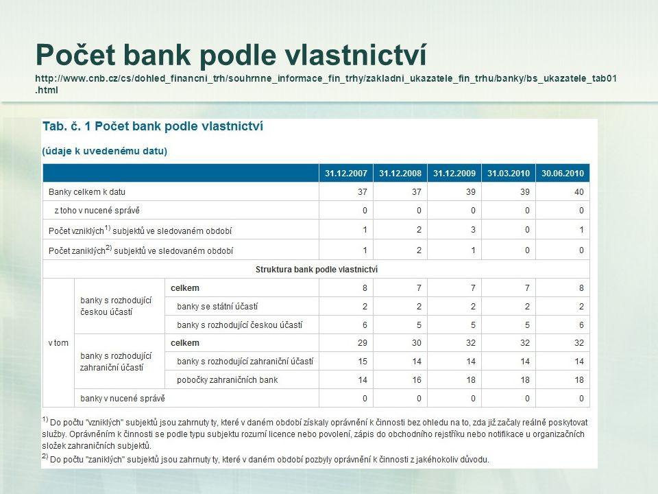 Počet bank podle vlastnictví http://www.cnb.cz/cs/dohled_financni_trh/souhrnne_informace_fin_trhy/zakladni_ukazatele_fin_trhu/banky/bs_ukazatele_tab01