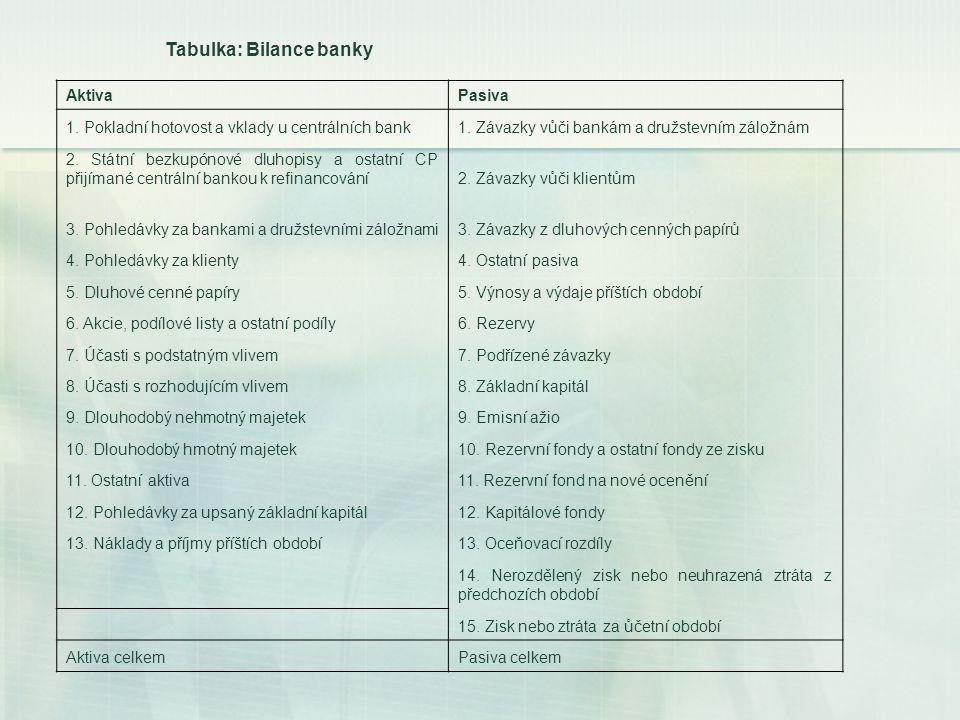 Tabulka: Bilance banky AktivaPasiva 1. Pokladní hotovost a vklady u centrálních bank1. Závazky vůči bankám a družstevním záložnám 2. Státní bezkupónov