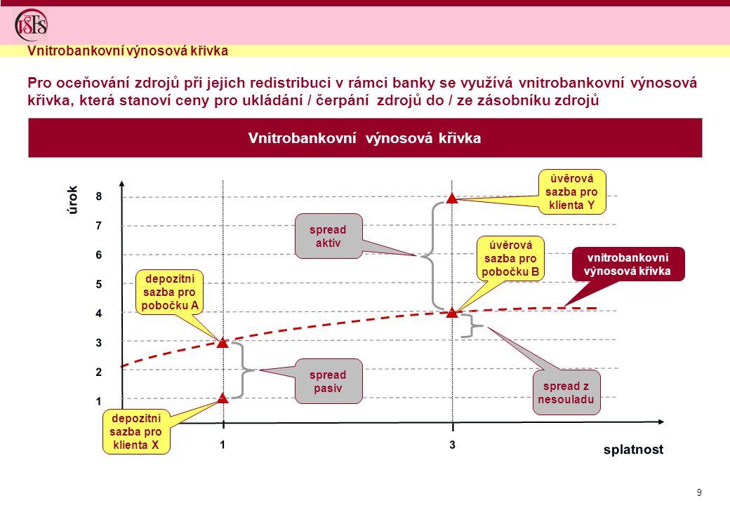 9 Pro oceňování zdrojů při jejich redistribuci v rámci banky se využívá vnitrobankovní výnosová křivka, která stanoví ceny pro ukládání / čerpání zdrojů do / ze zásobníku zdrojů Vnitrobankovní výnosová křivka I splatnost 1 úrok 3 2 5 6 7 I 1 8 3 4 depozitní sazba pro klienta X depozitní sazba pro pobočku A úvěrová sazba pro pobočku B úvěrová sazba pro klienta Y spread aktiv spread pasiv spread z nesouladu vnitrobankovní výnosová křivka