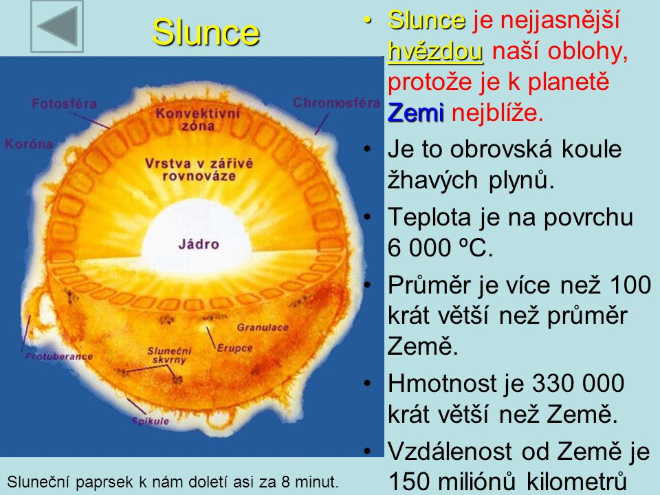 Slunce Slunce hvězdou ZemiSlunce je nejjasnější hvězdou naší oblohy, protože je k planetě Zemi nejblíže. Je to obrovská koule žhavých plynů. Teplota j